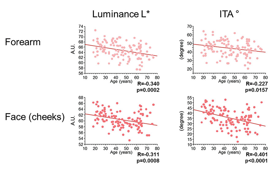 Figure 4. Evolution with age of parameters linked to skin color—luminosity (<em>L*</em>) and ITA°