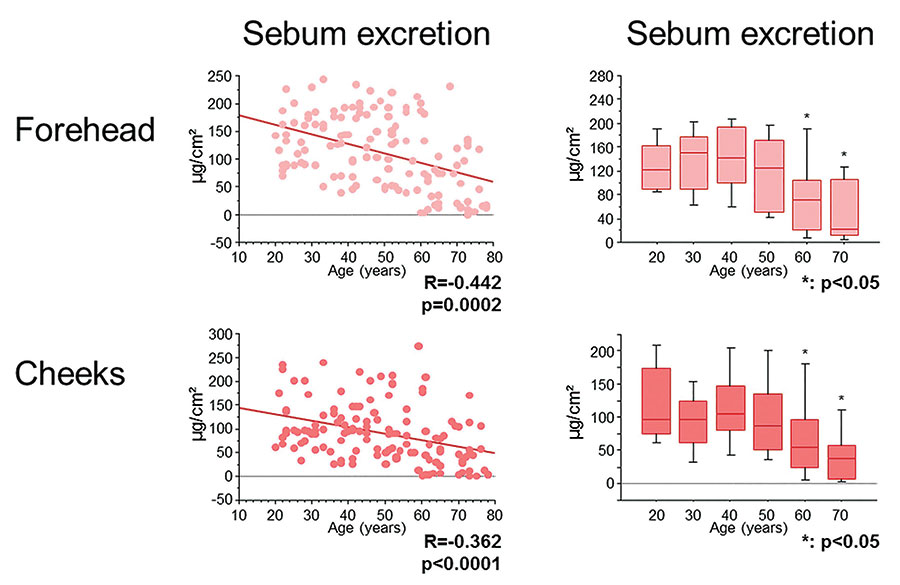 Figure 9. Evolution of sebum excretion on forehead as a function of age