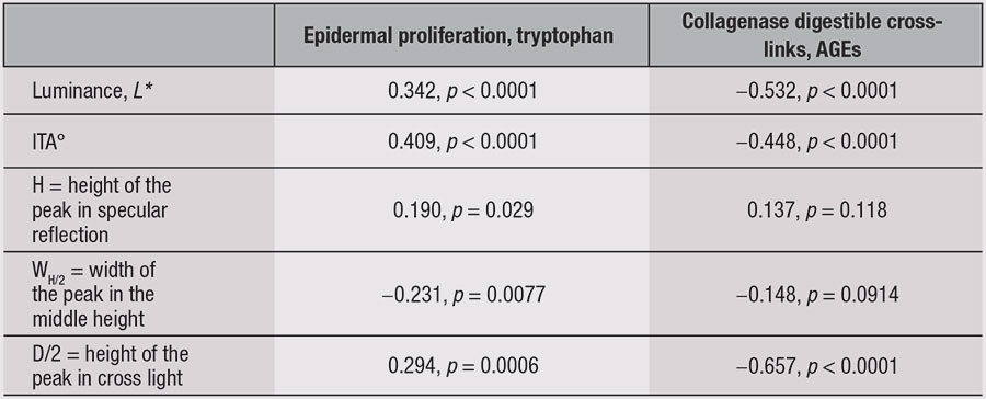 Table 3. Correlation Coefficients Between Skin Color, Brightness and Fluorescence