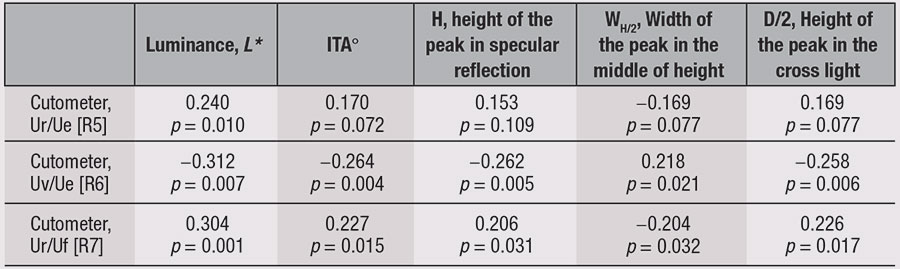 Table 4. Correlation of Mechanical and Optical Skin Properties