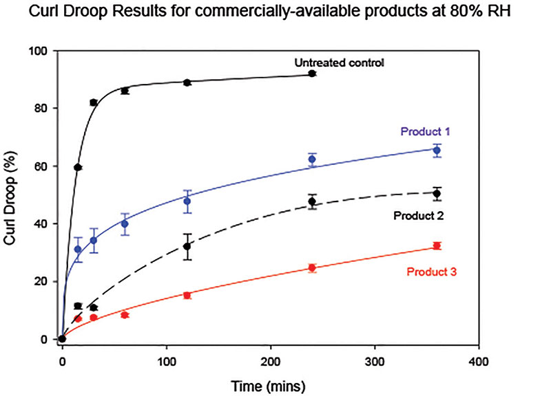 Figure 3. Curl droop results for commercial hair sprays at 80% RH