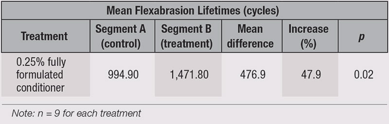 Table 3. Flexabrasion Lifetimes with Test Conditioner