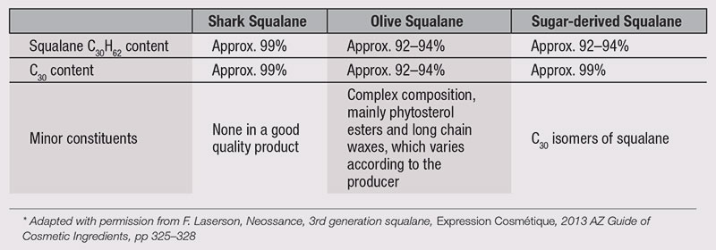 Table 1. Comparison between squalanes from different sources
