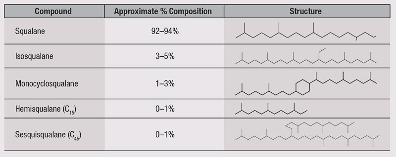 Table 2. Composition of sugar-derived squalane