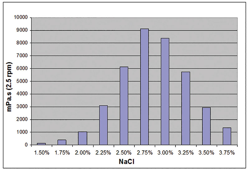 Figure 6. Behavior of a 14% active solution with increasing amounts of sodium chloride