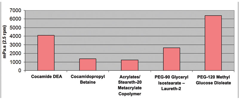 Figure 7. Performance of five different thickeners tested at different percentages