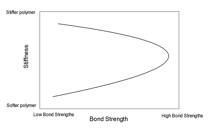 Figure 4. The bond adhesion strength of a polymer film as a function of its stiffness