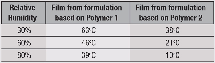 Table 1. DVS experiment showing moisture adsorption by a styling polymer film with increasing RH