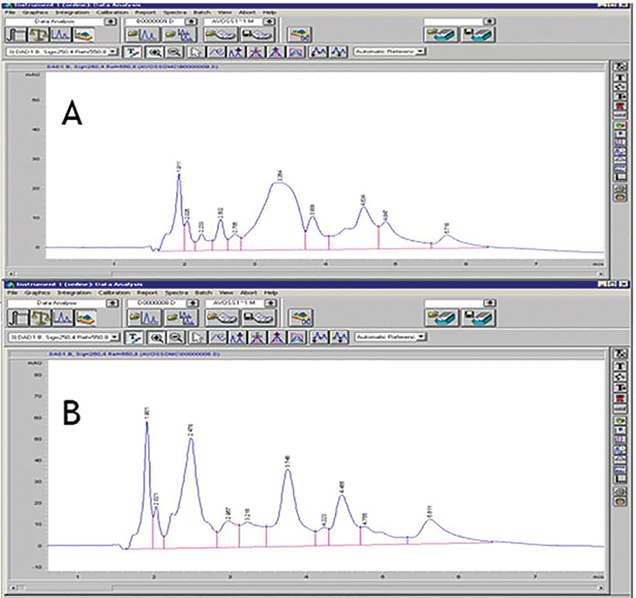 Figure 2. HPLC chromatograms of photoproducts from BMDBM in EHCMPPP-free test lotions following irradiation in the absence (A) and presence (B) of TiO<sub>2</sub>
