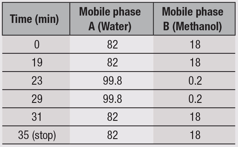 Table 2. Pump Program