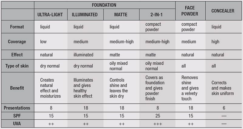 Table 2. The 18 colors were adapted into products according to various needs