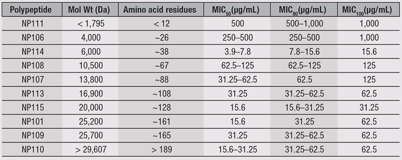 Table 1. Antimicrobial Efficacy of Lysine Polypeptides Versus <em>M. pachydermatis</em> CBS6536