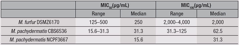 Table 2. Antimicrobial Efficacy of NP108 Versus M. furfur and M. pachydermatis
