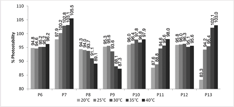 Figure 1. Influence of temperature at substrate surface during UV exposure on percentage of photostability
