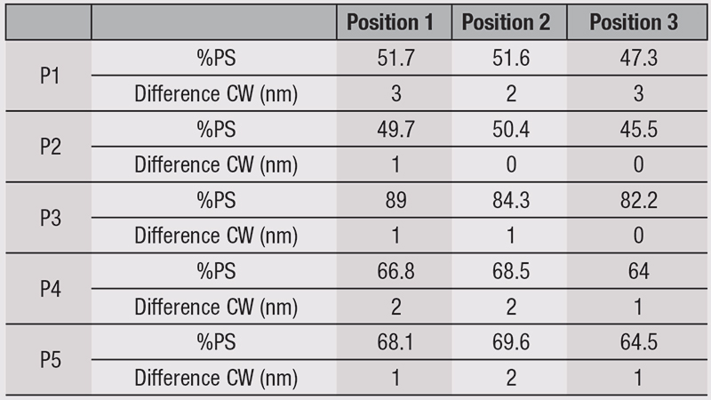 Table 1. Photostability and CW results according to beam uniformity
