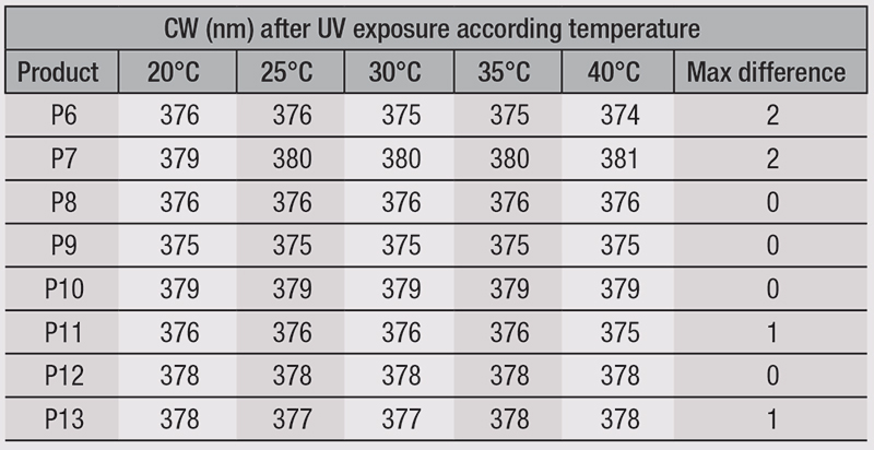 Table 2. Temperature influence during UV exposure on critical wavelength