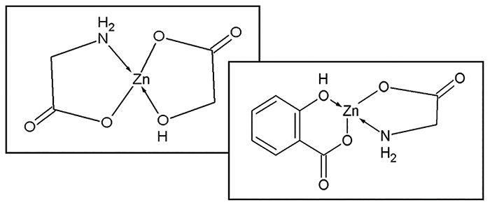 Figure 3. Complexes of zinc glycinate glycolate and zinc glycinate salicylate have a favorable pH and dual benefit