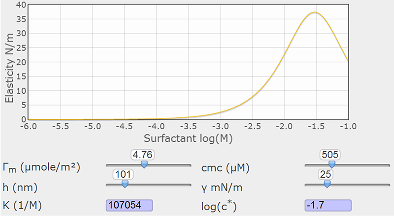 Figure 2. Surfactant concentration dependence of elasticity of a foam wall