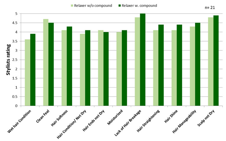 Ratings for 21 paneliests for different parameters by hair dressers immediately after treatment