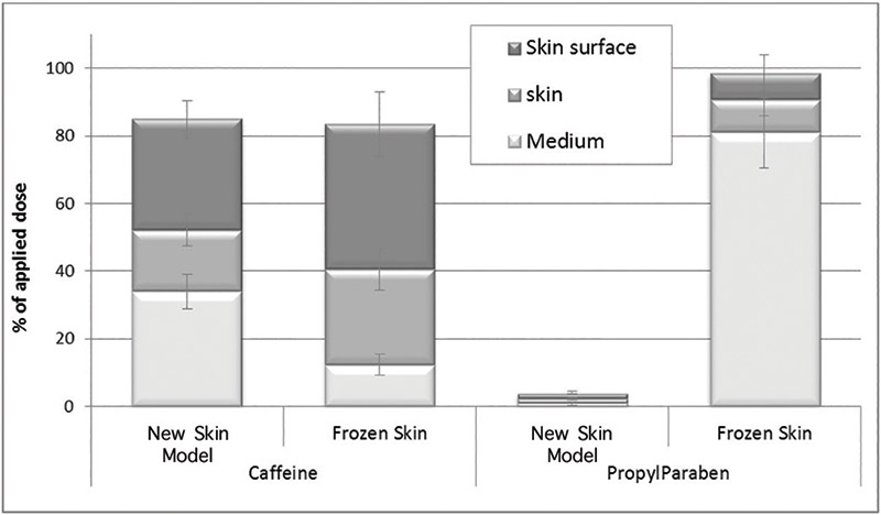 Figure 3. Skin delivery of caffeine and propylparaben after 24 hr diffusion through the new skin model (n = 6) vs. frozen human skin mounted on Franz diffusion cells (n = 3); results expressed as percentages of the applied dose ± SD