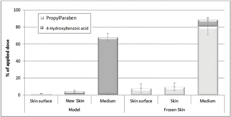 Figure 4. Skin delivery of propylparaben and 4-hydroxybenzoic acid after 24 hr diffusion through the new skin model (n = 6) and frozen human skin mounted on Franz diffusion cells (n = 3); results expressed as percentages of the applied dose ± SD