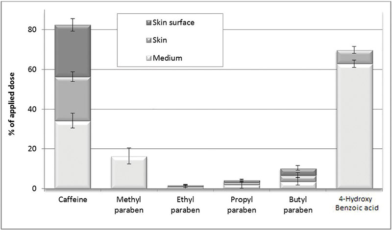 Figure 5. Skin delivery of caffeine, parabens and the main metabolite 4-hydroxybenzoic acid, after 24 hr, through the new skin model (n = 6); results expressed as percentages of the applied dose ± SD