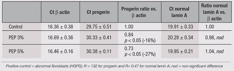 Table 1. Variation in Progerin and Normal Lamin A Expression After Replicative Senescence