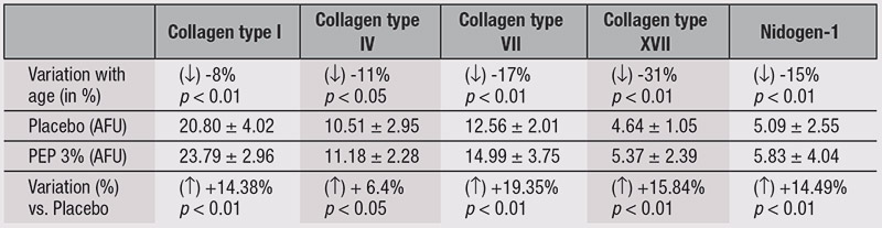 Table 2. Variation in DEJ Components with Age
