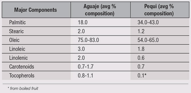 Table 1. Major Components in Aguaje and Pequi