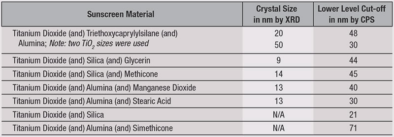 Table 1. Particle Sizes for the Inorganic Test Sunscreens