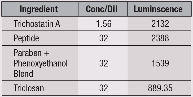 Table 3. HDAC Assay Results