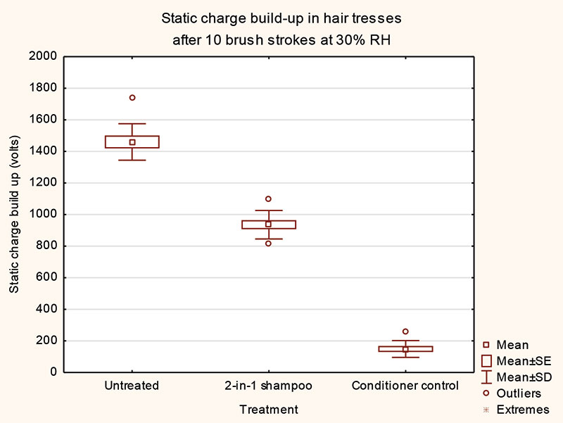 Figure 2. Reduction of static build-up as a result of treatment with commercial 2-in-1 and conditioner products