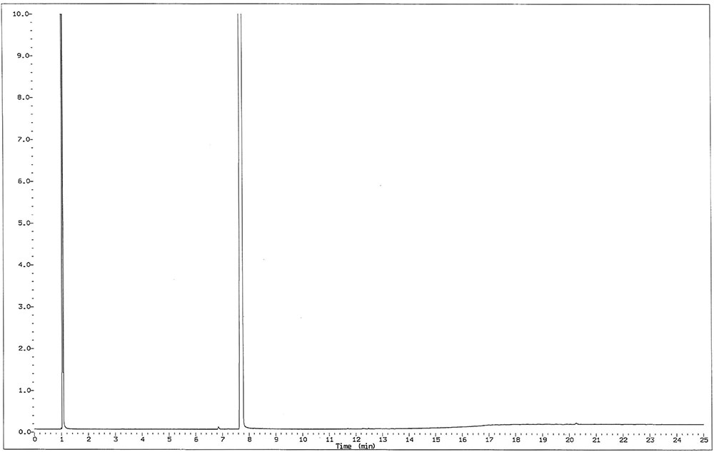 Figure 1. Gas chromatogram of fresh ethylhexylglycerin