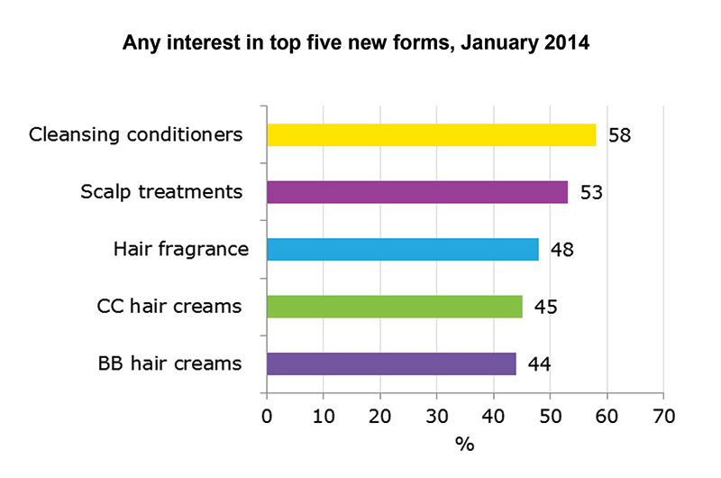 Figure 1. U.S. consumer preferences for hair care product formats