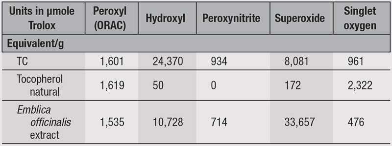 Table 1. Broad-spectrum Antioxidant Activity
