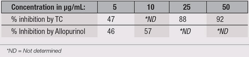 Table 2. XO Inhibitory Activity of TC and Allopurinol (positive control)