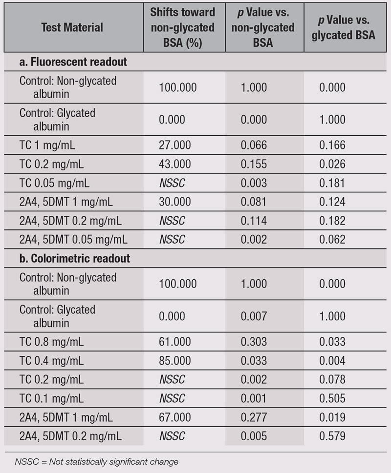 Table 3. Effect of TC on Glycation-induced Conformational Change