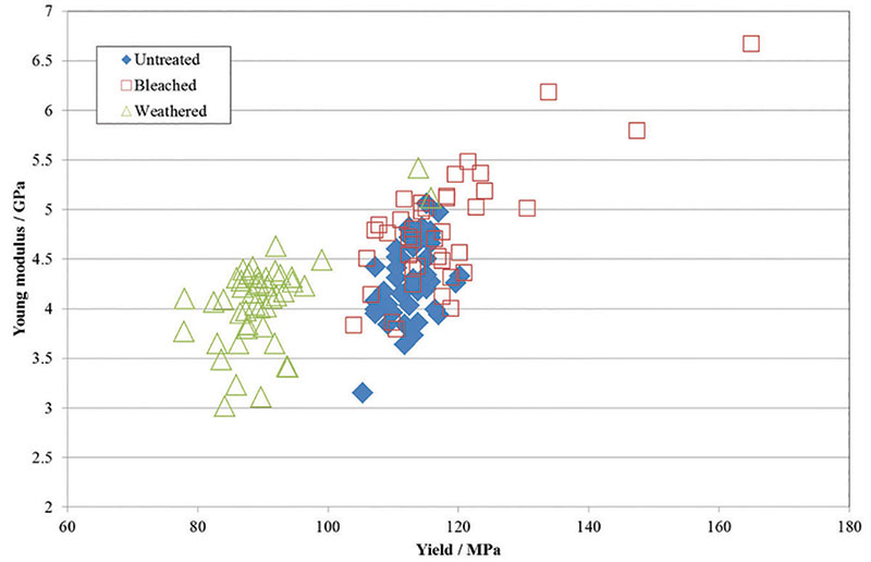 Figure 2. Young's modulus vs. plateau yield for control and test fibers