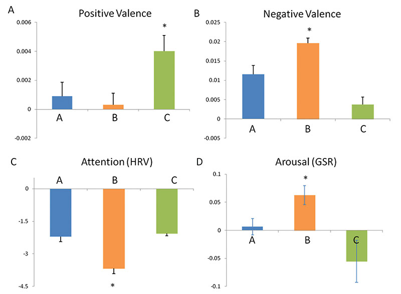 Figure 11. Concept + fragrance psycho-physiological results