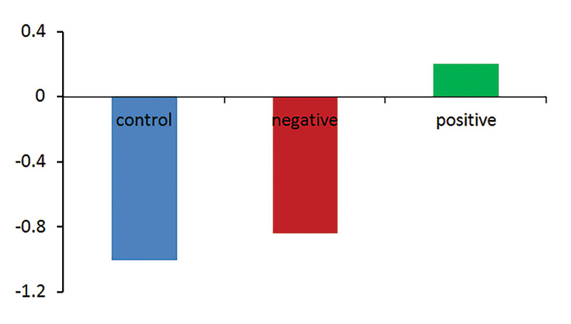 Figure 3. Self-esteem results