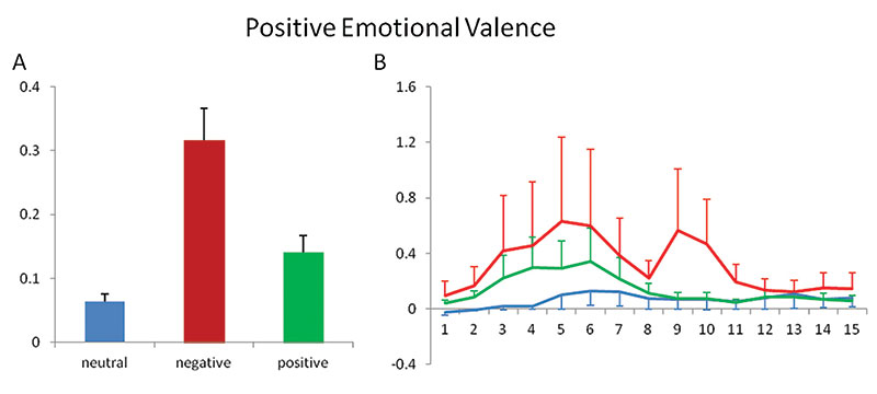 Figure 4. Positive emotional valence