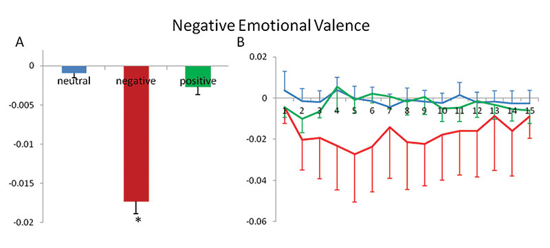 Figure 5. Negative emotional valence