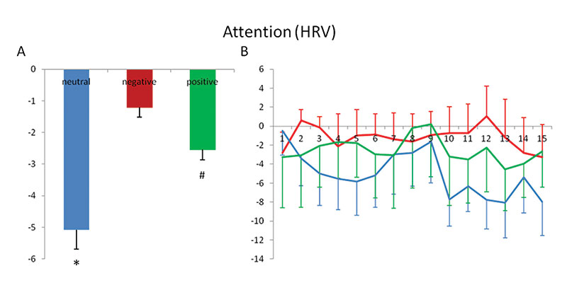Figure 6. Attention (HRV)