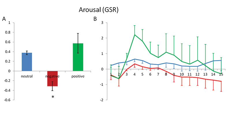 Figure 7. Arousal (GSR)