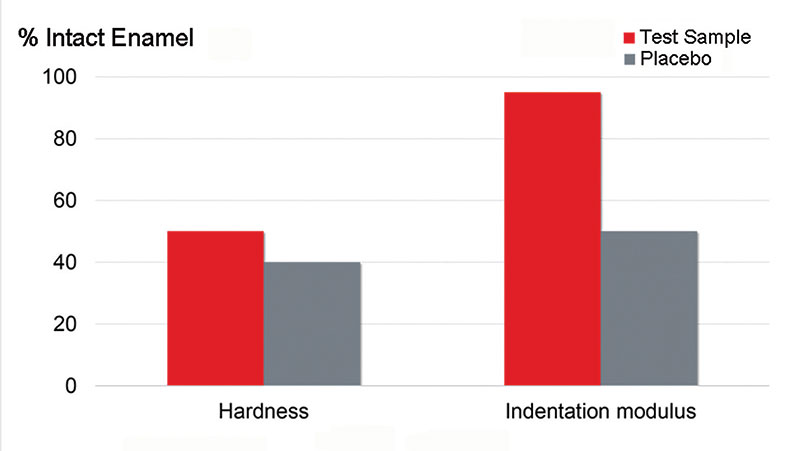 Figure 1. Hardness and indentation modulus after treatment