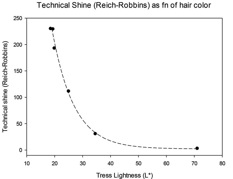 Figure 6. Technical shine results as a function of hair color
