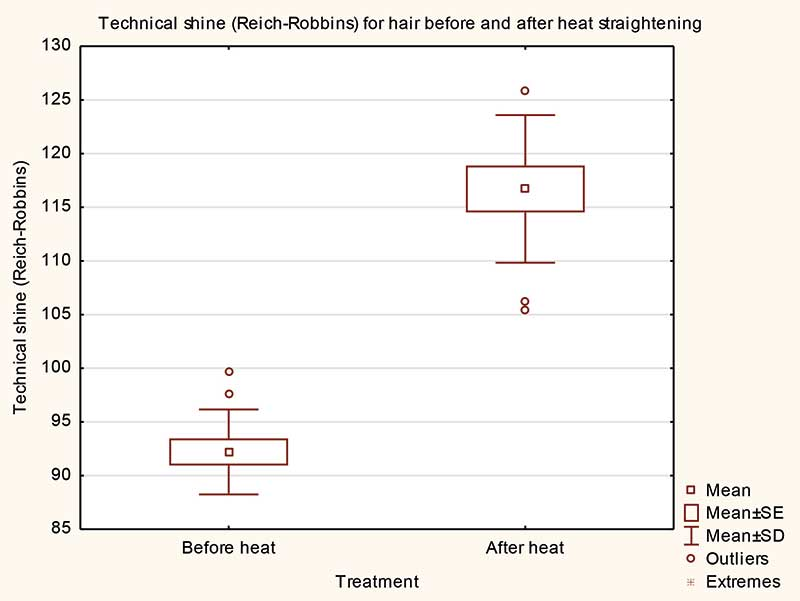 Figure 7. Technical shine results (Reich-Robbins) for hair both before and after heat straightening.