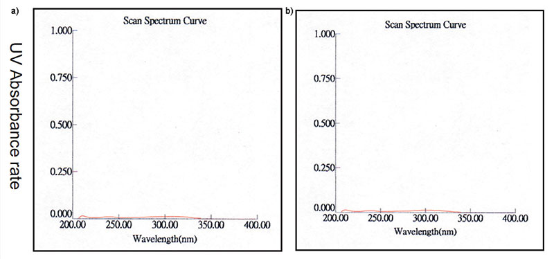 Figure 4. UV-absorbing capabilities in w/o/w-treated OMC cream (a) vs. blank cream without UV filters (b)