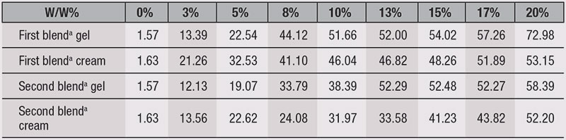 Table 1. SPF Performance of Each Preparation