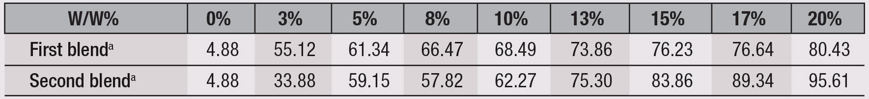 Table 2. SPF Performance with 3% TiO2